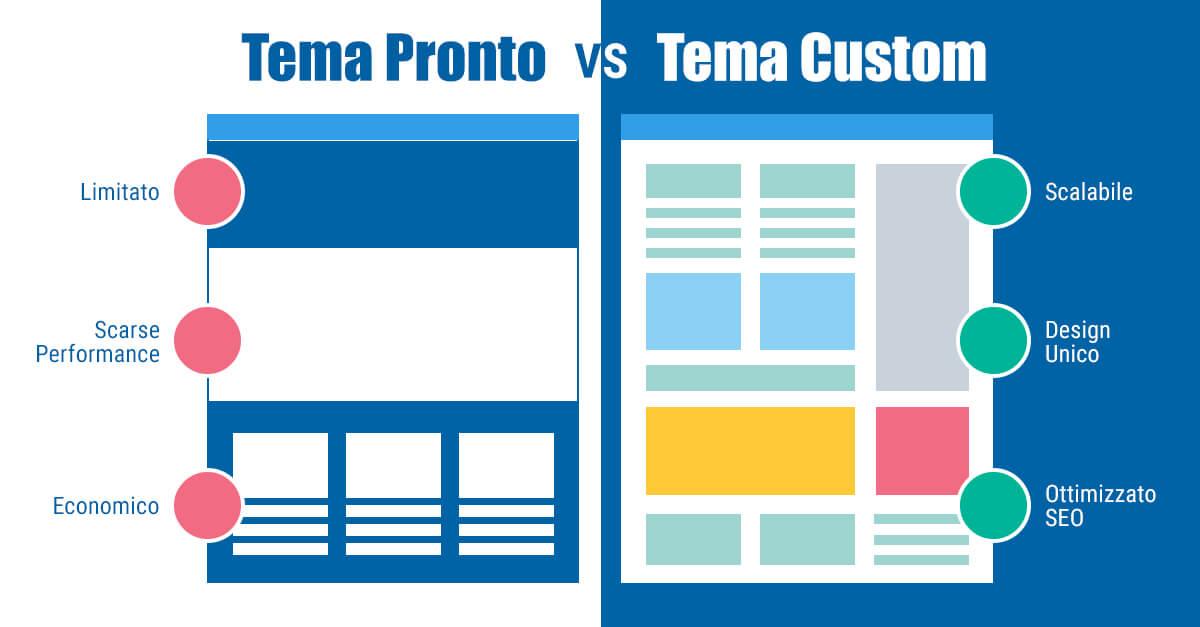 Perché scegliere la realizzazione di temi wordpress personalizzati?