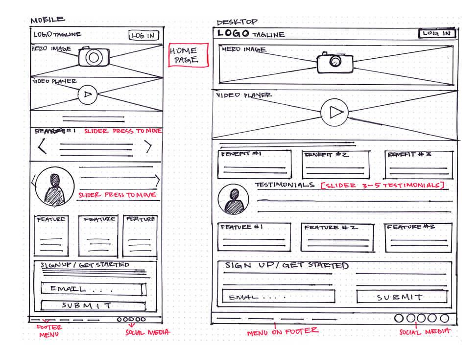 Immagine di esempio di wireframe creato durante il processo di pianificazione della realizzazione di un sito web.